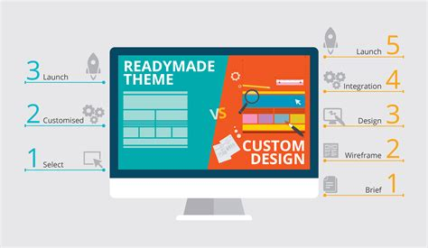 Templates Vs Custom Design Which Is Better Nationbuilder Website Templates