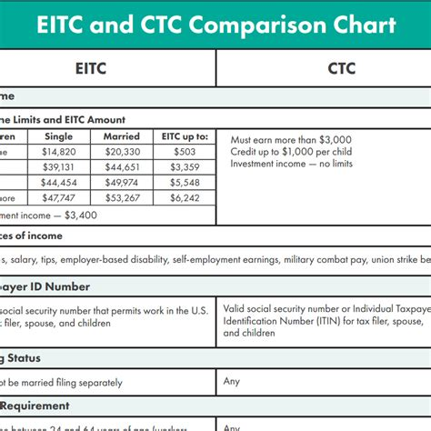 Tax Credit Questionnaire Form 2017 Eitc And Ctc Eligibility Comparison Chart Get It Back Tax Credits For Who Work