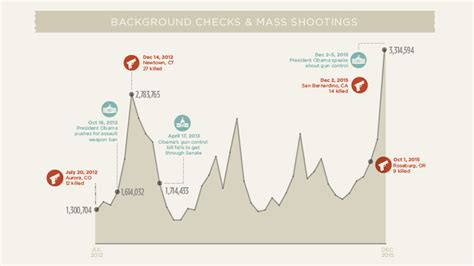 how do background checks work gun background checks how they work