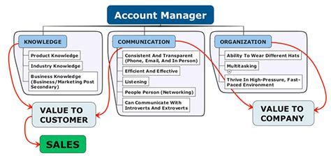 talent acquisition staffing recruiting how to become a account manager applies to