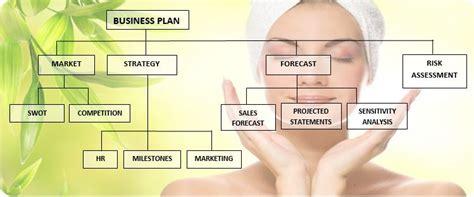 center business plan mim