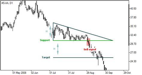chart pattern descending triangle descending triangle forex chart pattern ifcm