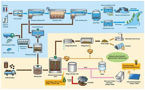Sewage Treatment Plant sewage treatment plant schematic diagram circuit and