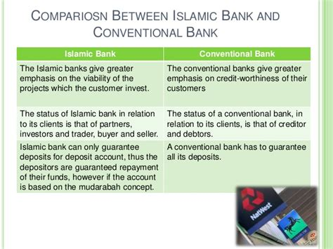 commercial bank and investment bank study on islamic banks v s convenetional banks by col