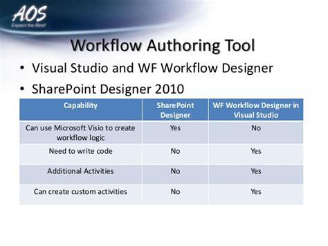 sharepoint issue tracking workflow point workflow presentation