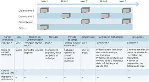 Modã Le Plan D Projet Le Plan De Communication Du Projet