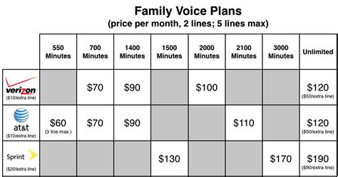 cheapest verizon home phone plan at t sprint and verizon the plans compared macworld