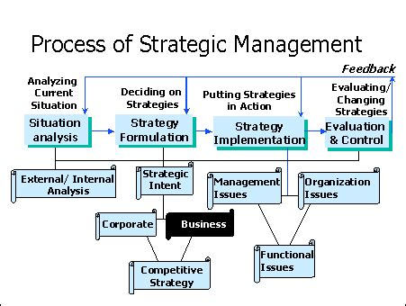 Mba In Strategy And Leadership by Audio Player Strategy In Business Management