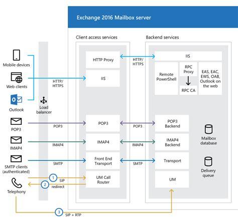 exchange visio diagram image gallery exchange 2016 architecture