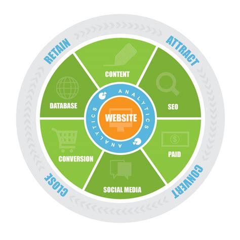 Digital Marketing Degree Florida 2 by Digital Marketing Strategy Sydney Newcastle Sticky