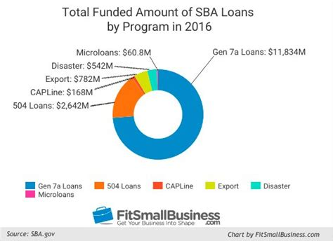 Total Credit Requirement For Mba Degree In Cleveland State by 6 Types Of Sba Loans Rates Terms Where To Find