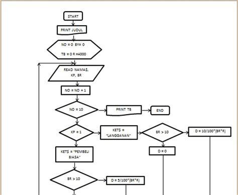 flowchart membuat roti programmer and networking program daftar pembelian roti