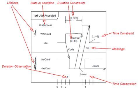 uml timing diagram uml timing diagram material