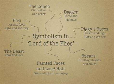 a theme of lord of the flies 15 best images about lord of the flies on pinterest eye