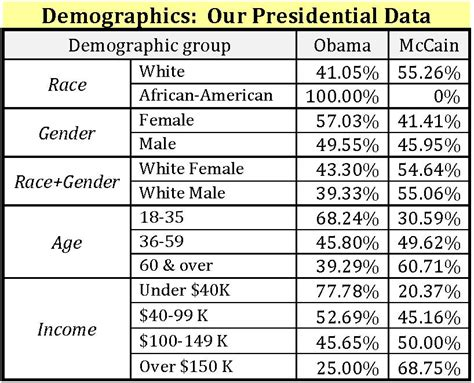 Demographics Table by 2008 Exit Poll Forsyth County Nc