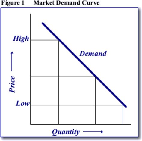 pattern quantification exception definition what is the law of demand explain it with the help of