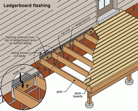 How To Attach A Deck To A House by Trusted Saskatoon Saskatoon Home Inspectors