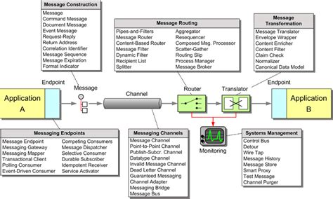 integration design document template enterprise integration patterns messaging patterns overview