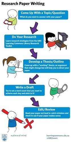 research paper writing tips step by step tips on writing a research paper