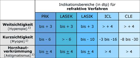 weitsichtigkeit dioptrien tabelle kurzsichtigkeit weitsichtigkeit hornhautverkr 252 mmung