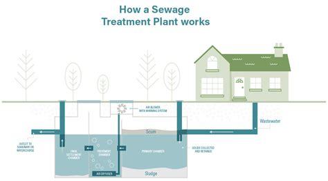 Sewage Treatment Plant sewage treatment plants how do sewage treatment plants
