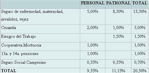 porcentajes de aportes a la seguridad social en colombia 2016 seguridad social en el ecuador p 225 gina 2 monografias com