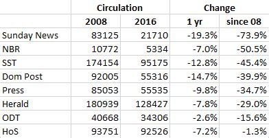 newspaper circulations still falling   kiwiblog