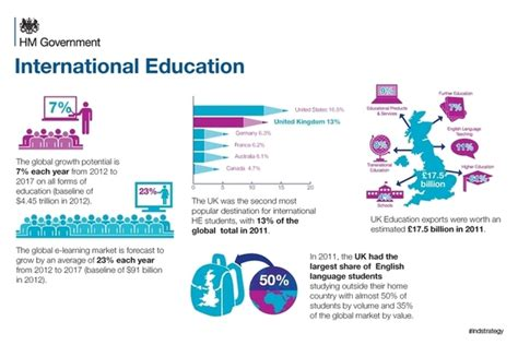 Canadian Teaching International Applicants Uk Releases International Education Strategy Foreign