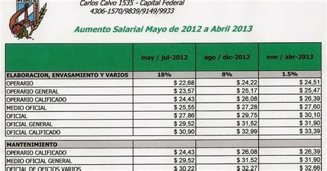 escalas salariales pasteleros cct n 27296 nicolas boglione contador p 250 blico escala salarial de
