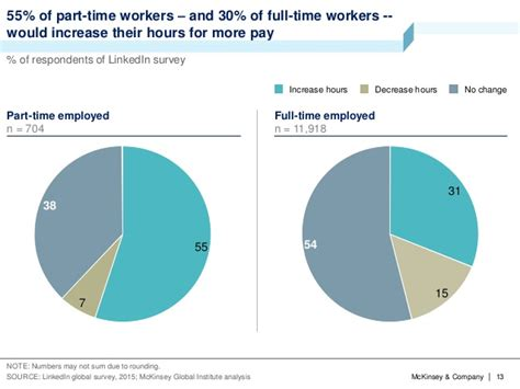 Mckinsey Part Time Mba by Mckinsey Global Institute Report A Labor Market That