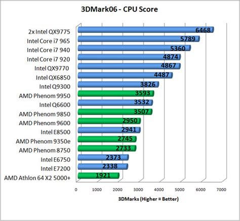 processor bench marks intel core i7 920 940 and 965 processor review legit reviewsthe core i7 series arrives