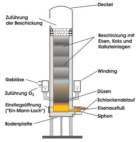 cupola diagram foundry lexicon