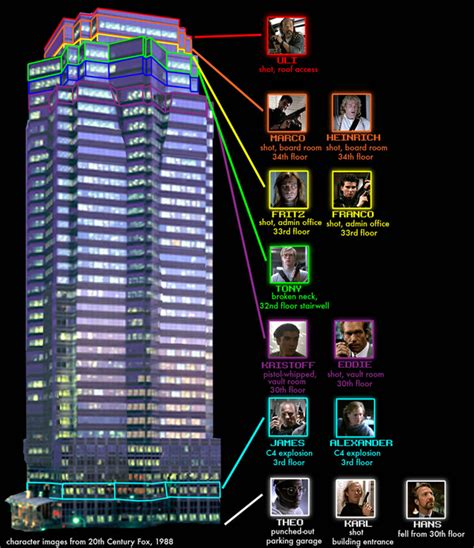 Odyssey Floor Plan by Nakatomi Plaza They Cut The Power