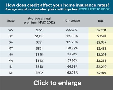 how much credit affects your home insurance rate may