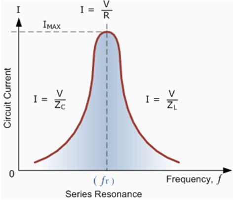 maximum current in the inductor at resonance electrical simplified march 2012