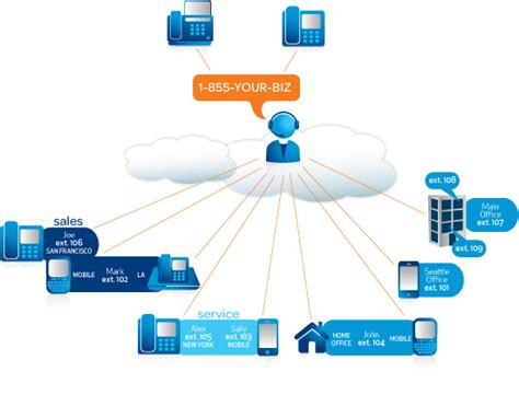 Office 365 Voip How Pstn Voice In Lync Will Bring Unified Voip To