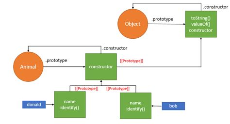 javascript tutorial bob tabor the most common patterns to create objects in javascript