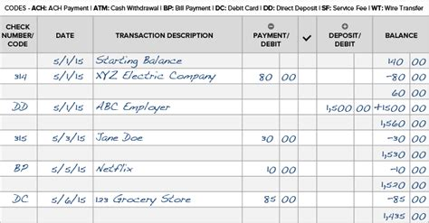Credit Card Running Balance Template How To Balance A Checkbook Reconcile A Bank Statement Wallethub 174