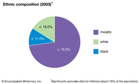 pattern in spanish definition demographics of latin america by britannica