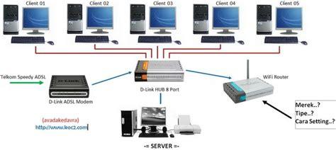 Mengenal Hardware Sofware Dan Pengelolaan Instalasi Komputer Cd mulder usaha warnet rancang bangun jaringan warnet
