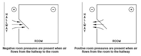 positive pressure room airflow testing and certification