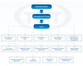Hyundai motor company structure click for details hyundai motor