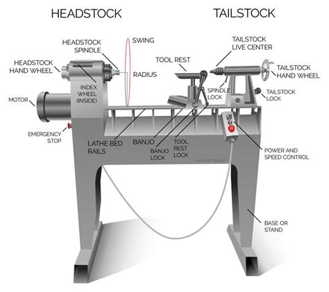Woodworking Lathe Parts Woodworking Projects Amp Ideas