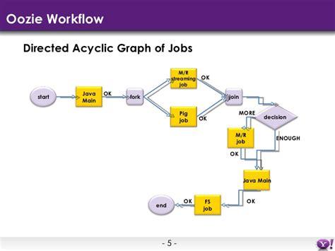 oozie workflow oozie workflow 28 images big data processing using