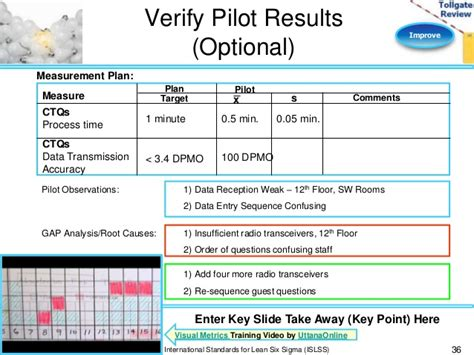 pilot project plan template improve phase lean six sigma tollgate template