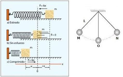 oscilaciones de fisica ii - Oscilacion Doble O Completa