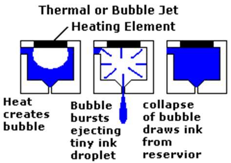 thermal inkjet printing basic pc anatomy inkjet printers