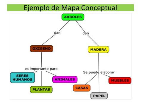 imagenes de mapas mentales faciles mapas conceptuales