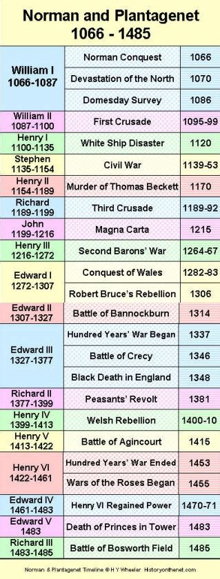 timeline of british kings and queens british monarchy norman plantagenet timeline