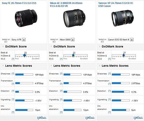 Sony Lens Fe 28 70mm F3 5 6 3 Oss Le sony fe 28 70mm f3 5 5 6 oss mounted on sony a7r versus